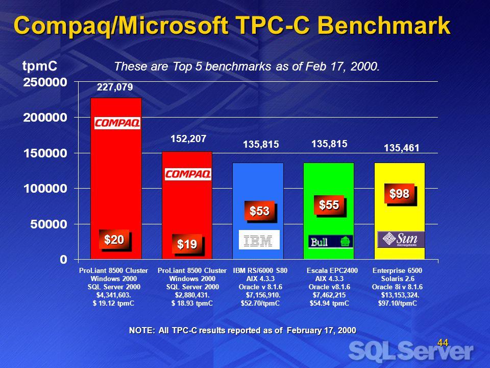 44 Compaq/Microsoft TPC-C Benchmark $20$20 $19$19 $53$53 Enterprise 6500 Solaris 2.6 Oracle 8i v 8.1.6 $13,153,324.