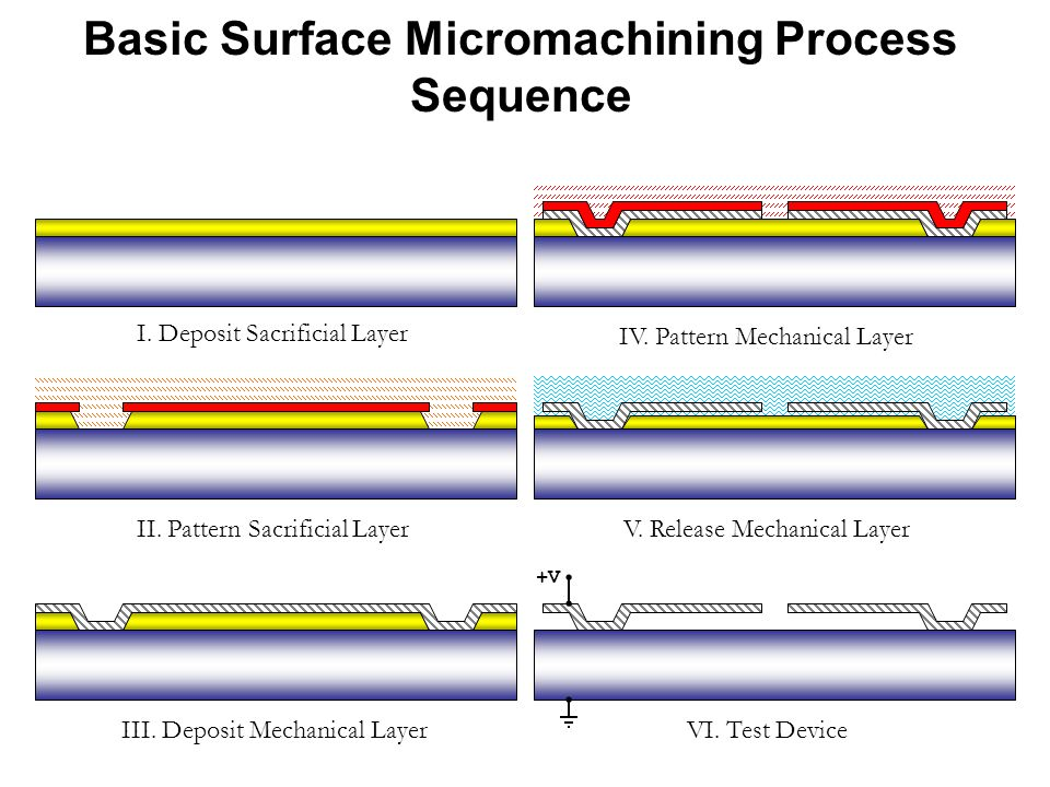 Basic Surface Micromachining Process Sequence I. Deposit Sacrificial Layer II. Pattern Sacrificial Layer III. Deposit Mechanical Layer IV. Pattern Mec