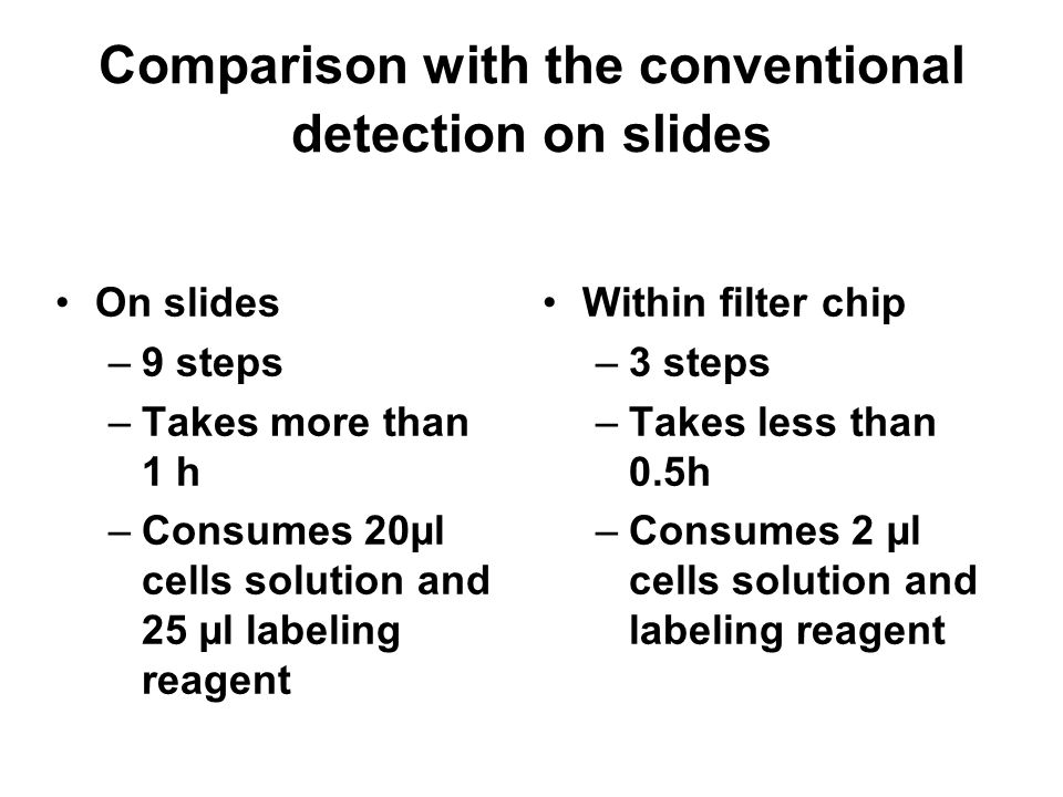 Comparison with the conventional detection on slides On slides –9 steps –Takes more than 1 h –Consumes 20µl cells solution and 25 µl labeling reagent Within filter chip –3 steps –Takes less than 0.5h –Consumes 2 µl cells solution and labeling reagent