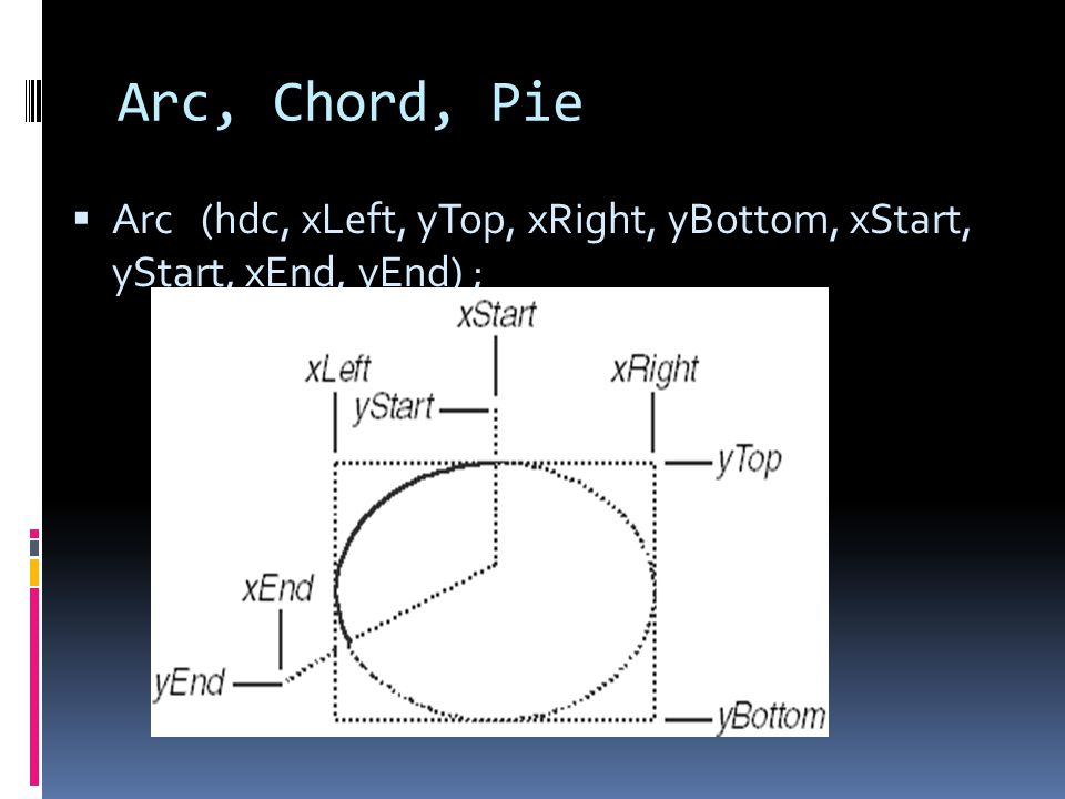 Arc, Chord, Pie Arc (hdc, xLeft, yTop, xRight, yBottom, xStart, yStart, xEnd, yEnd) ;