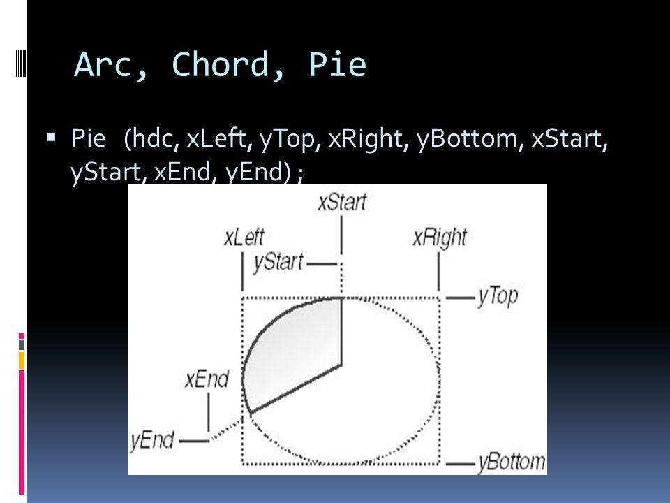 Arc, Chord, Pie Pie (hdc, xLeft, yTop, xRight, yBottom, xStart, yStart, xEnd, yEnd) ;