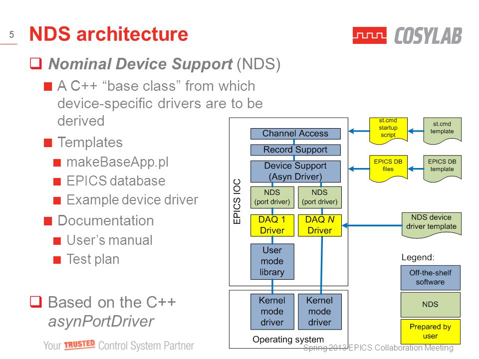 Nominal Device Support (NDS) A C++ base class from which device-specific drivers are to be derived Templates makeBaseApp.pl EPICS database Example device driver Documentation Users manual Test plan Based on the C++ asynPortDriver NDS architecture Spring 2013 EPICS Collaboration Meeting 5