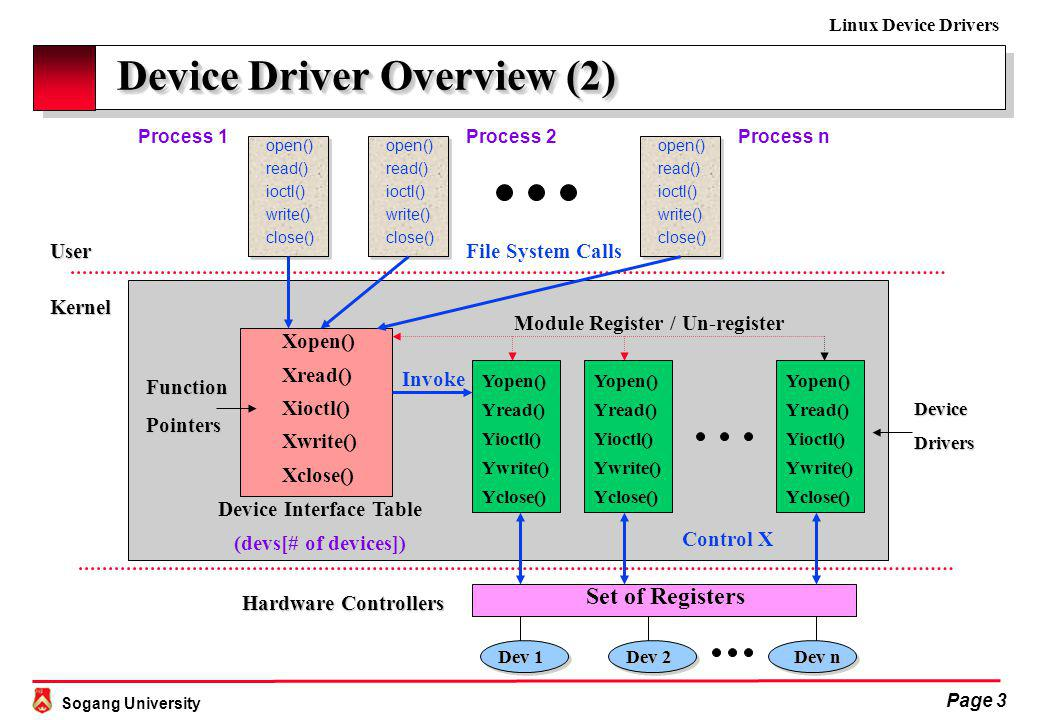 Sogang University Linux Device Drivers Page 3 Device Driver Overview (2) Device Driver Overview (2) open() read() ioctl() write() close() open() read() ioctl() write() close() open() read() ioctl() write() close() Process 1Process 2Process n User Dev 1 Dev 2 Dev n Set of Registers Device Interface Table (devs[# of devices]) Xopen() Xread() Xioctl() Xwrite() Xclose() Yopen() Yread() Yioctl() Ywrite() Yclose() Yopen() Yread() Yioctl() Ywrite() Yclose() Yopen() Yread() Yioctl() Ywrite() Yclose() Module Register / Un-register Invoke Control X File System Calls Kernel FunctionPointers Hardware Controllers DeviceDrivers