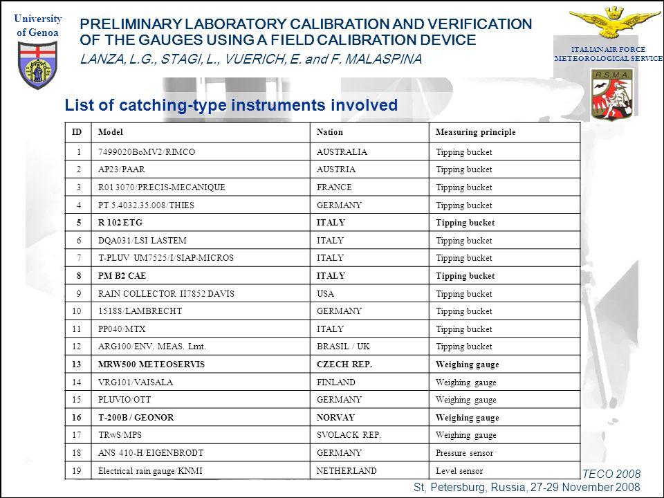 WMO - TECO 2008 St, Petersburg, Russia, 27-29 November 2008 University of Genoa PRELIMINARY LABORATORY CALIBRATION AND VERIFICATION OF THE GAUGES USING A FIELD CALIBRATION DEVICE LANZA, L.G., STAGI, L., VUERICH, E.
