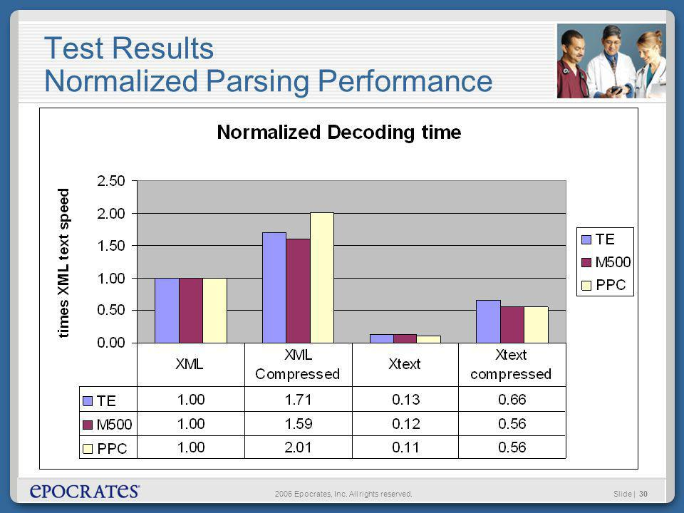 2006 Epocrates, Inc. All rights reserved.Slide | 30 Test Results Normalized Parsing Performance