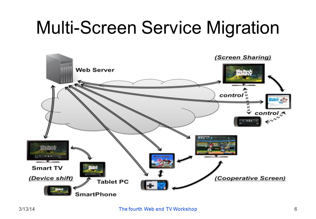 Multi-Screen Service Migration Device shift –simple service (content) migration pattern –whole content will be migrated from one screen to other screens seamlessly –users can enjoy the same content on their various devices –service session information should be synchronized to continue service experience seamlessly Cooperative screen –partial service (component or content) will be migrated to other screen –content migration to overcome the limitation of a single screen size (virtual screen) –multiple screens interact each other to provide rich service experience after migration occurs –e.g., game control and display area (or component) expansion Screen Sharing –partial service (supplemental information) will be migrated to other screen –an example of supplemental information: the information about actor, actress, or player 3/13/147The fourth Web and TV Workshop