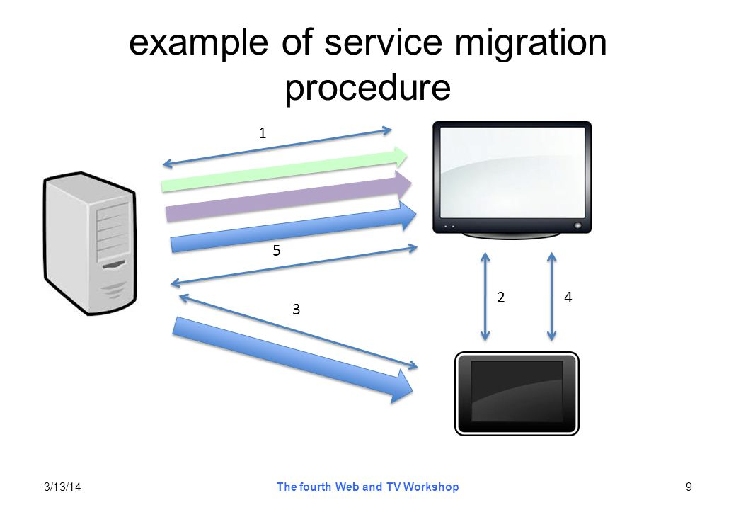 example of service migration web content sharing 3/13/14The fourth Web and TV Workshop10