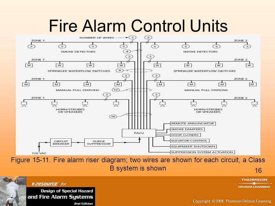 16 Fire Alarm Control Units Figure 15-11.