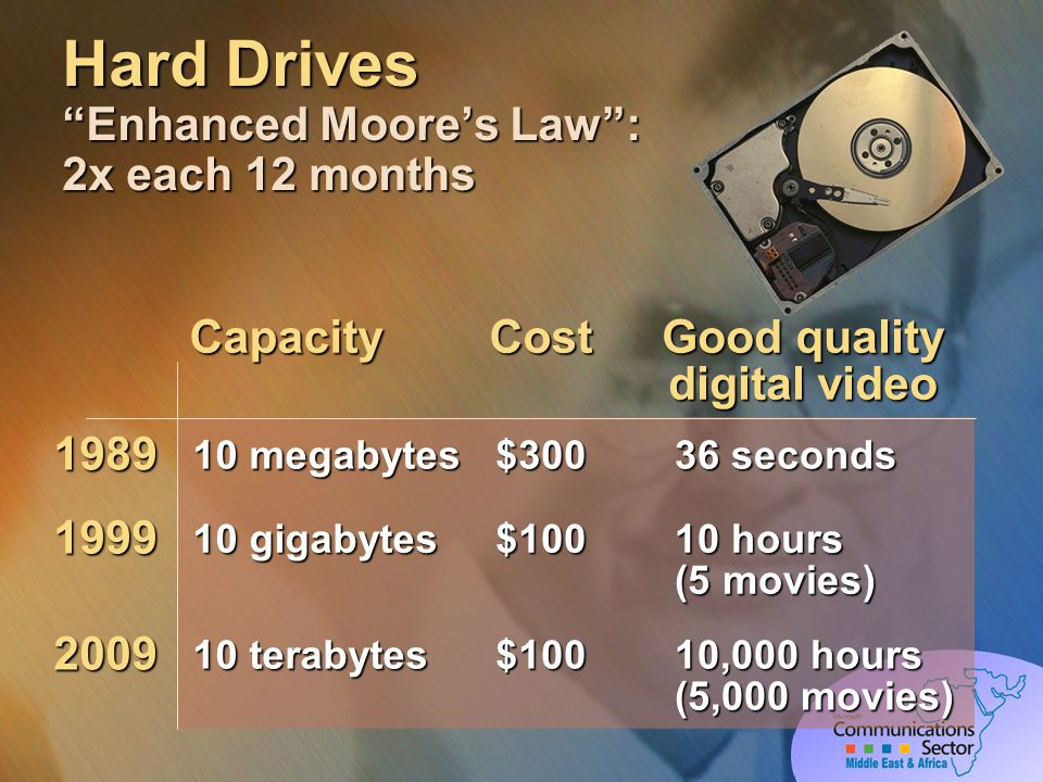 Hard Drives Enhanced Moores Law: 2x each 12 months CostCapacity Good quality digital video $3001989 10 megabytes 36 seconds 1999 10 gigabytes $100 10