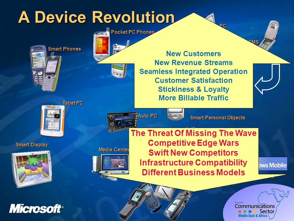 The New Device – Major Differences InfrastructureSecurity Expandable storage Data Transactions Systems management Flexible data entry High resolution color Multimedia Choice of devices ConnectivityWired/wireless Modems, Cell phones LAN, Bluetooth (PAN) Serial, IrDA, USB, Parallel (H/PC) Server & PC sync Legacy host access Global Positioning System VGA (H/PC) Development Client/Server, Thin client, Web apps Visual Basic, Visual C++/MFC, InterDev Win32, COM, ADO, OLE DB, Microsoft SQL Server 2000 Windows CE Edition Third party tools
