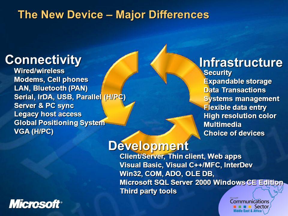 A Developers Worst Nightmare Multi Device Development Platform WAP PC Gaming Pocket PC Phones Tabet PC Auto PC Interactive TV MMS Custom Devices Smart Phones PDA MME