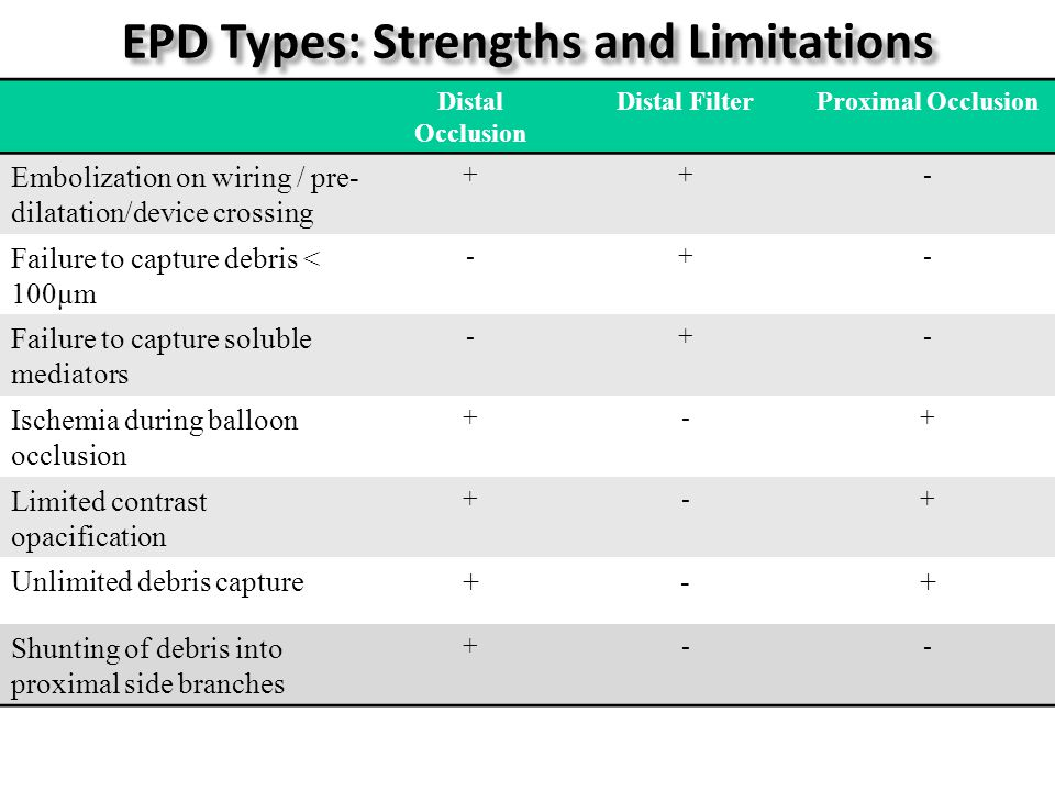 EPD Types: Strengths and Limitations Distal Occlusion Distal FilterProximal Occlusion Embolization on wiring / pre- dilatation/device crossing ++- Failure to capture debris < 100μm -+- Failure to capture soluble mediators -+- Ischemia during balloon occlusion +-+ Limited contrast opacification +-+ Unlimited debris capture+-+ Shunting of debris into proximal side branches +--