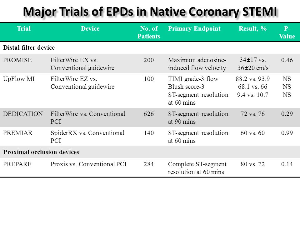 Major Trials of EPDs in Native Coronary STEMI TrialDeviceNo.