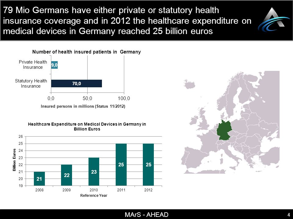 MArS - AHEAD 4 79 Mio Germans have either private or statutory health insurance coverage and in 2012 the healthcare expenditure on medical devices in Germany reached 25 billion euros