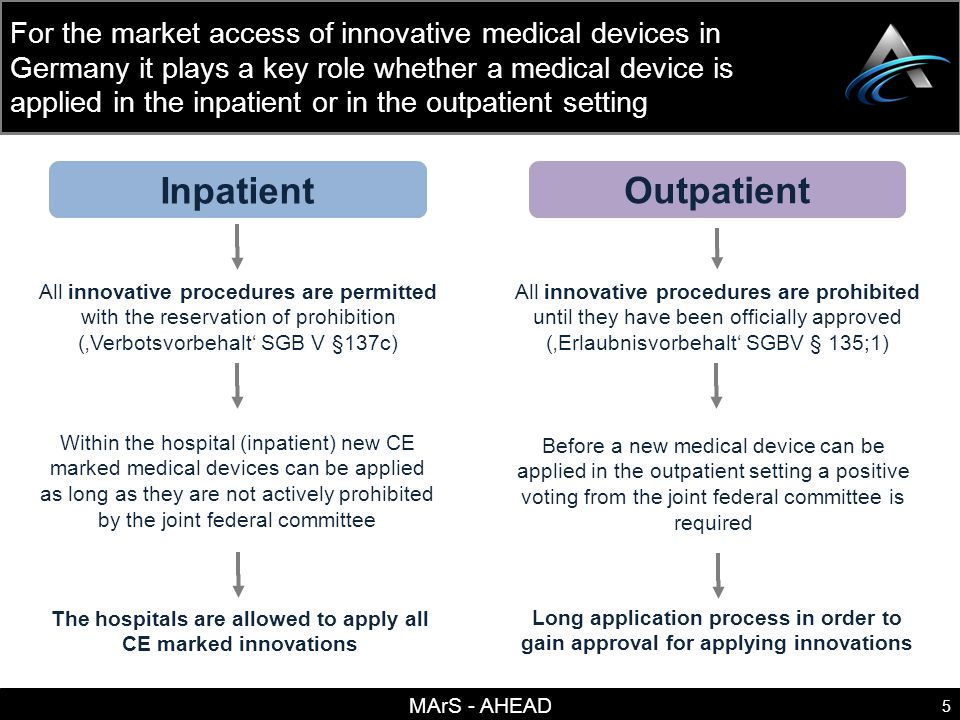 MArS - AHEAD 6 There are several possible reimbursement pathways for innovative medical devices depending on whether a medical device is applied in the inpatient or in the outpatient setting CE Mark Inpatient Adequate OPS/DRG available New OPS/DRG required On-top payment required Already reimbursed OPS/DRG application NUB (ZE) application 123 Outpatient Inclusion in fee schedules Individual health insurance coverage Out of pocket payments EBM / GOÄ Application Selective Contracts IGeL Application 45 6 Application Experimental Coverage Additional evidence required 7