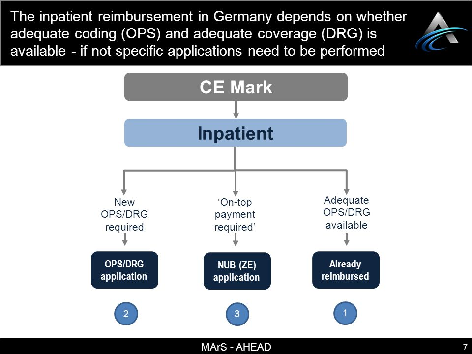 MArS - AHEAD 8 For the reimbursement of inpatient services in Germany a DRG based system is used: Specific DRGs are defined by a combination of disease (ICD) and procedure (OPS) coding ICD-GM CodingOPS Coding German version of the International Statistical Classification of Diseases and Related Health Problems (ICD) German version of the International Classification of Procedures in Medicine (OPS = Operationen- und Prozedurenschlüssel) Specific G-DRG German Diagnosis Related Groups that are linked to a specific reimbursement value