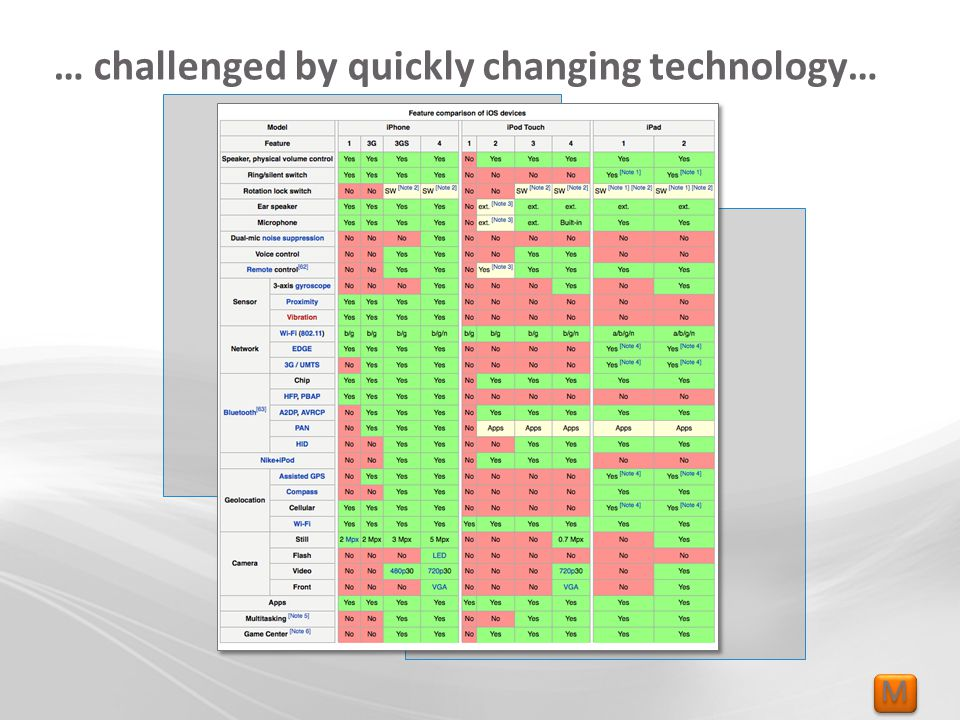 M M … challenged by quickly changing technology…