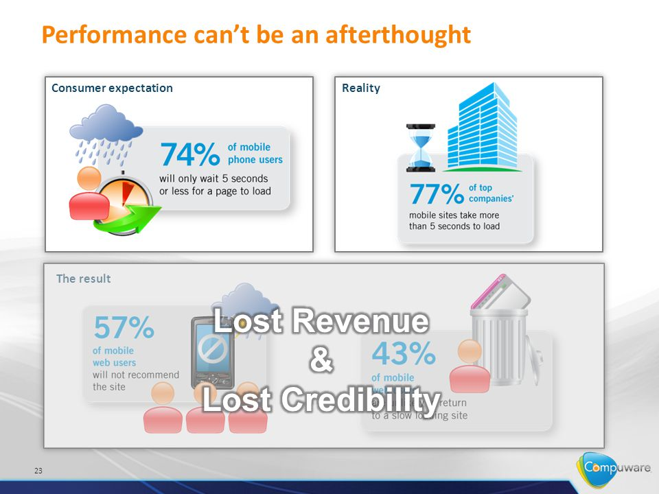Performance cant be an afterthought 23 Consumer expectationReality The result