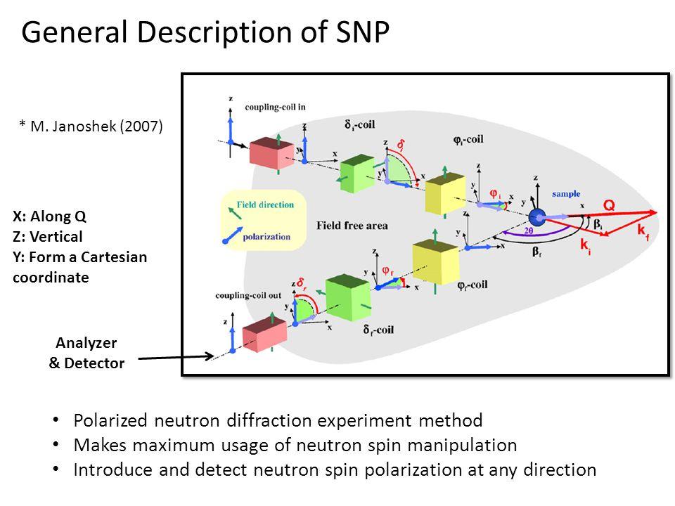 Next step development Research Steps: 1.Neutron spin nutator 2.Spherical neutron spin manipulation 3.Spherical neutron polarimetry with SANS 4.Fully functional SNP device 5.Condensed matter experiment 6.Further development (Time of Flight method, advanced sample manipulation……)