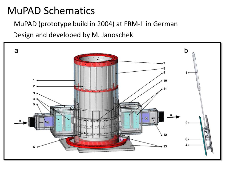 Summary 1.Spherical Neutron Polarimetry is a very powerful experimental method to detect material.