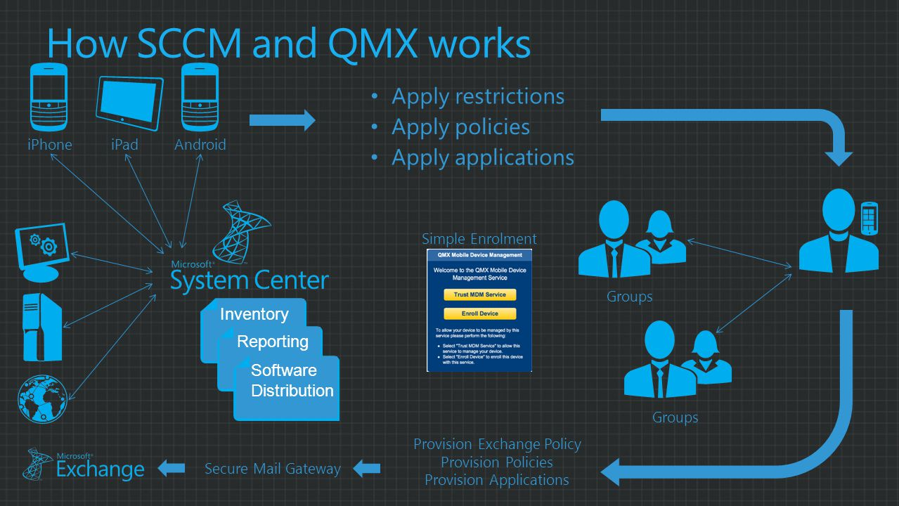 How SCCM and QMX works Groups Simple Enrolment Inventory Reporting Software Distribution iPhoneiPadAndroid Apply applications Apply policies Apply restrictions Provision Exchange Policy Provision Policies Provision Applications Secure Mail Gateway