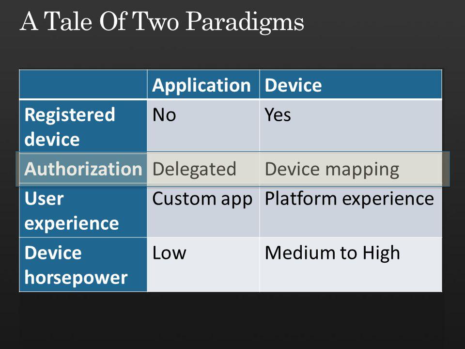 ApplicationDevice Registered device NoYes AuthorizationDelegatedDevice mapping User experience Custom appPlatform experience Device horsepower LowMedi