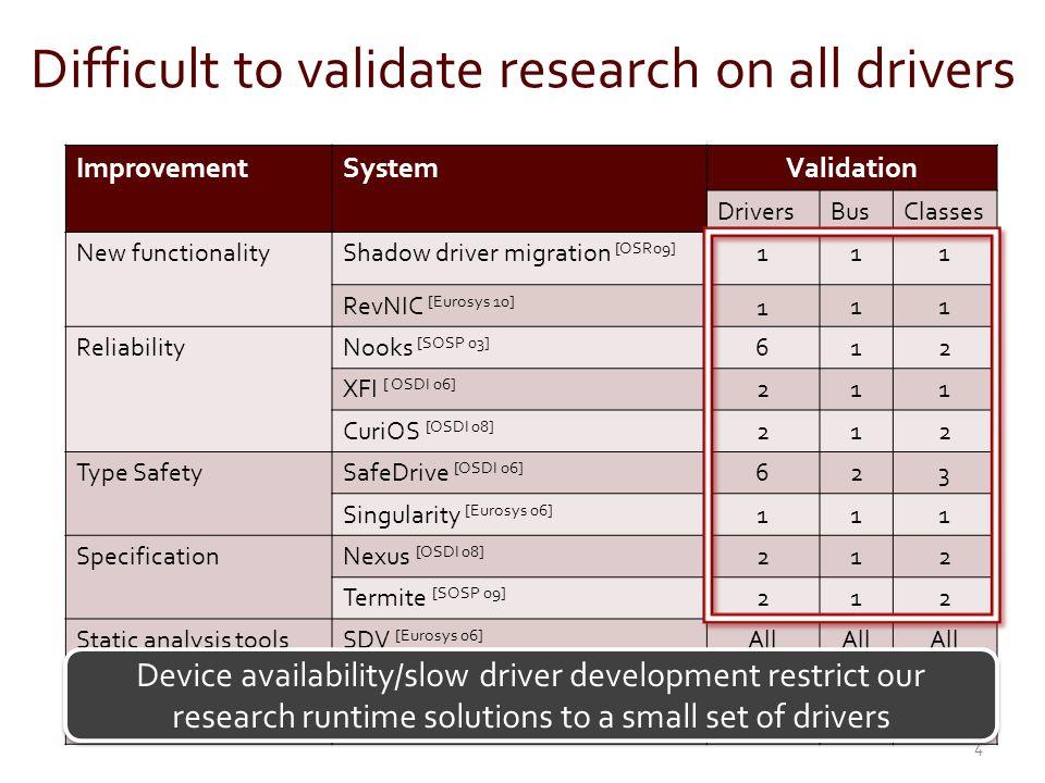 ImprovementSystemValidation DriversBusClasses New functionalityShadow driver migration [OSR09] 111 RevNIC [Eurosys 10] 111 ReliabilityNooks [SOSP 03] 612 XFI [ OSDI 06] 211 CuriOS [OSDI 08] 212 Type SafetySafeDrive [OSDI 06] 623 Singularity [Eurosys 06] 111 SpecificationNexus [OSDI 08] 212 Termite [SOSP 09] 212 Static analysis toolsSDV [Eurosys 06] All Carburizer [SOSP 09] All/1All Cocinelle [Eurosys 08] All Difficult to validate research on all drivers 5...Please do not misuse these tools!(Coverity)....