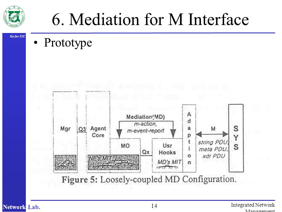 Network Lab. Go for 21C 14 Integrated Network Management 6. Mediation for M Interface Prototype