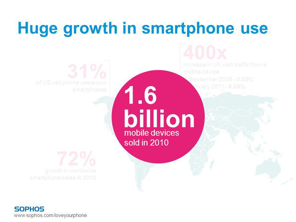 www.sophos.com/loveyourphone 72% growth in worldwide smartphone sales in 2010 400x September 2009 - 0.02% January 2011 - 8.09% increase in UK web traf