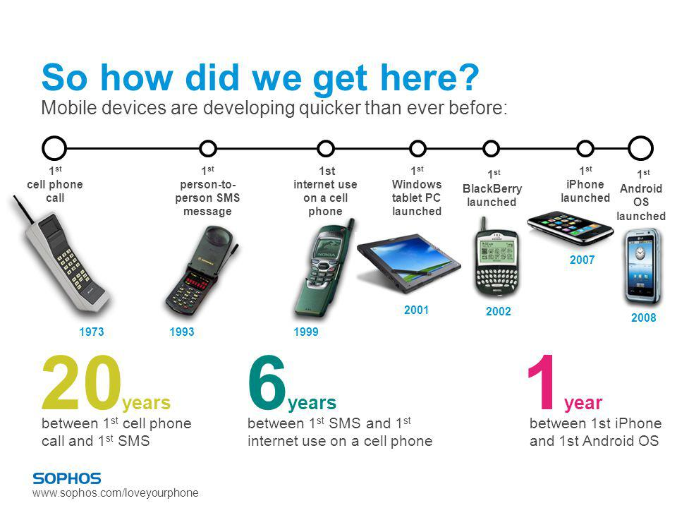 www.sophos.com/loveyourphone So how did we get here? Mobile devices are developing quicker than ever before: 1 st cell phone call 1973 1 st person-to-