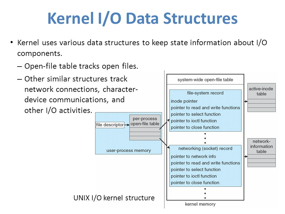 Kernel I/O Data Structures Kernel uses various data structures to keep state information about I/O components. – Open-file table tracks open files. –