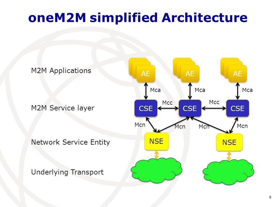 oneM2M Common Service Functions 9 Ref: oneM2M TS: Functional Architecture