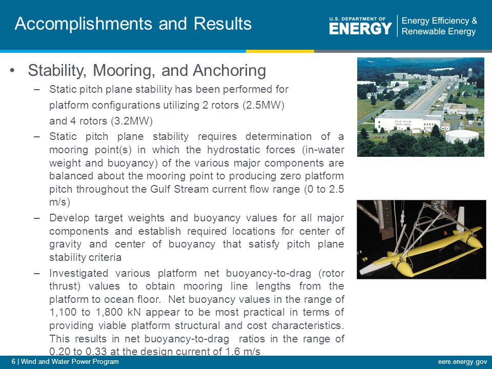 6 | Wind and Water Power Programeere.energy.gov Accomplishments and Results Stability, Mooring, and Anchoring –Static pitch plane stability has been p