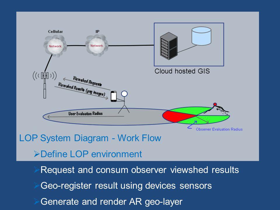 Cloud GIS 2 KM Radius RF Propagation IFSAR 5 M 1.7 KM Observer Viewshed IFSAR 5 M2.5 KM Slope Position Classification IFSAR 5 M Computing Efficiencies Apache Hadoop MapReduce framework Virtualized commodity and clustered resources (GPUs) Terrain spatial analysis web services REST APIs (MrGeo, DigitalGlobe 2014)