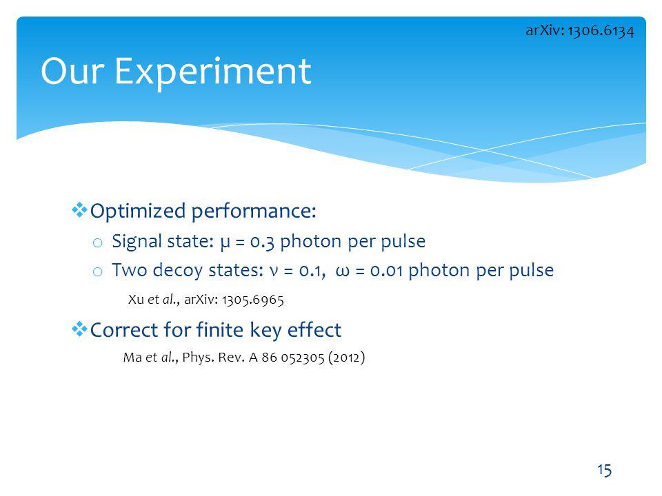 Optimized performance: o Signal state: µ = 0.3 photon per pulse o Two decoy states: ν = 0.1, ω = 0.01 photon per pulse Correct for finite key effect O