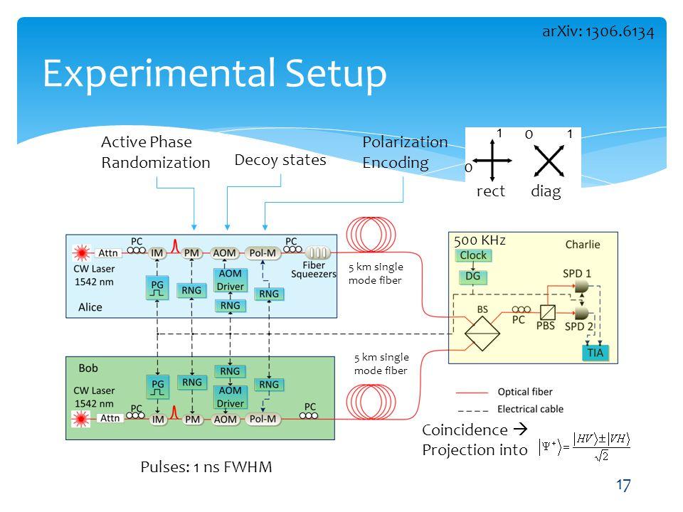 Experimental Setup Active Phase Randomization Decoy states Polarization Encoding 500 KHz Pulses: 1 ns FWHM 17 0 1 1 0 rectdiag 5 km single mode fiber