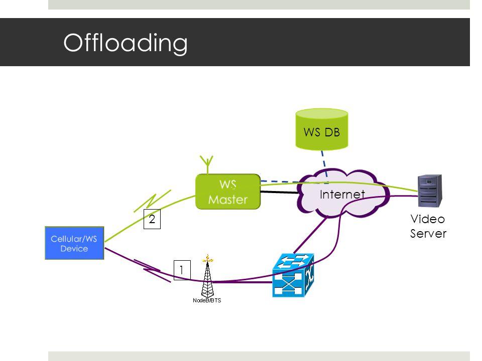 Offloading Internet WS DB Video Server 1 2