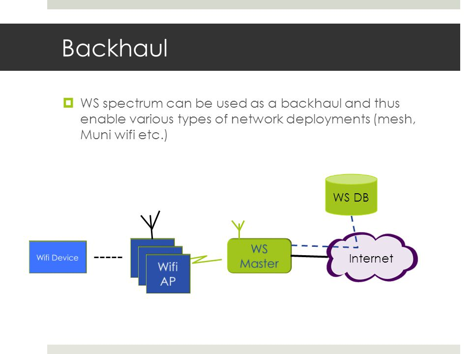 Backhaul WS spectrum can be used as a backhaul and thus enable various types of network deployments (mesh, Muni wifi etc.) Internet WS DB