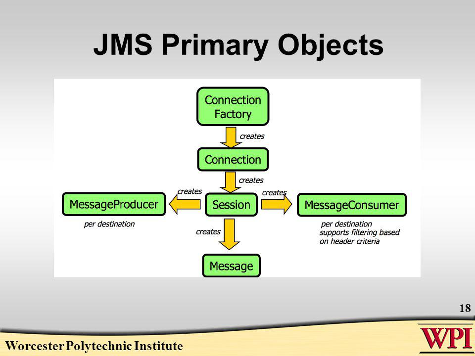 JMS Primary Objects Worcester Polytechnic Institute 18