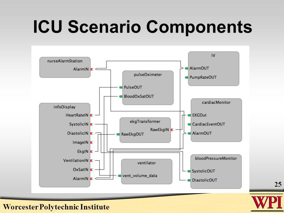 ICU Scenario Components Worcester Polytechnic Institute 25