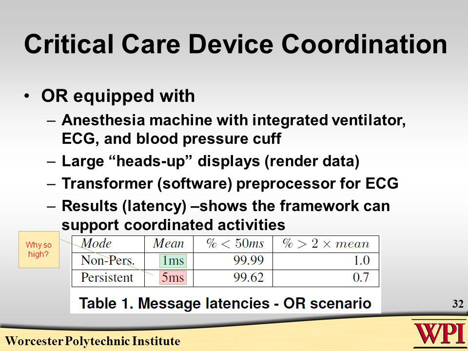 Critical Care Device Coordination OR equipped with –Anesthesia machine with integrated ventilator, ECG, and blood pressure cuff –Large heads-up displays (render data) –Transformer (software) preprocessor for ECG –Results (latency) –shows the framework can support coordinated activities Worcester Polytechnic Institute 32 Why so high
