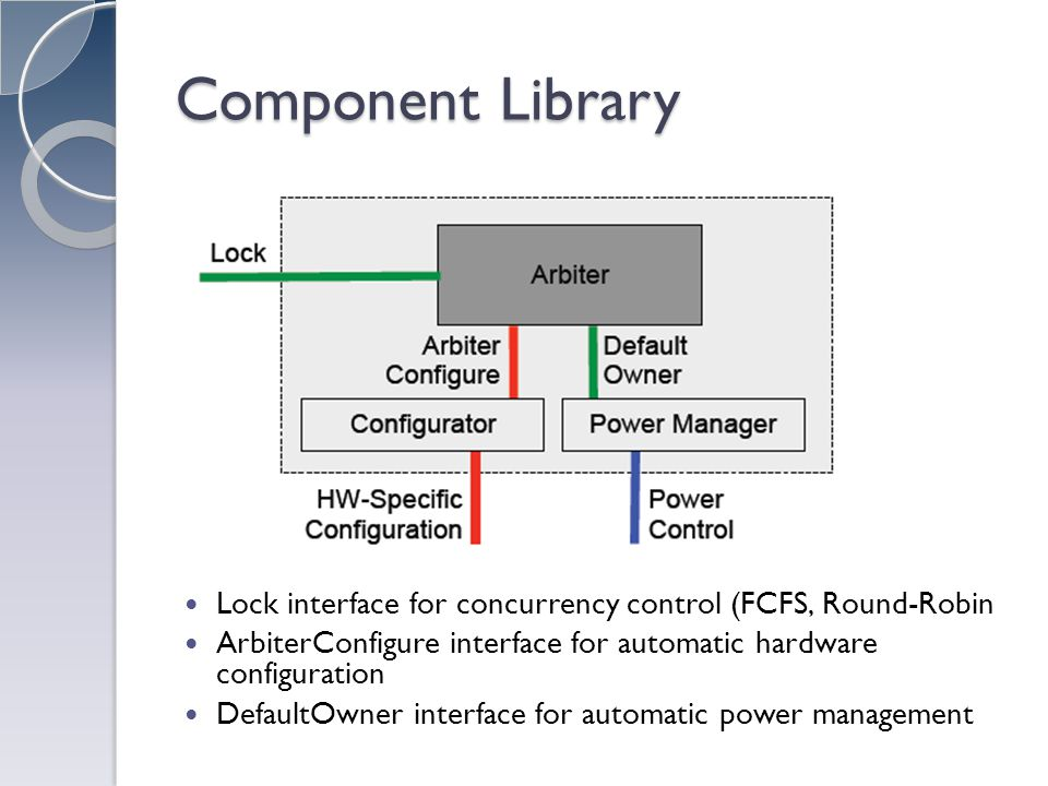 Component Library Lock interface for concurrency control (FCFS, Round-Robin ArbiterConfigure interface for automatic hardware configuration DefaultOwner interface for automatic power management