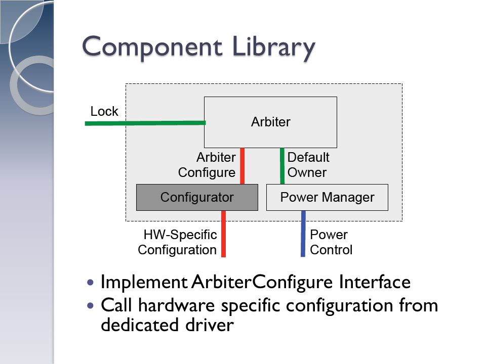 Component Library Implement ArbiterConfigure Interface Call hardware specific configuration from dedicated driver