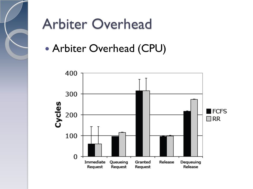 Arbiter Overhead Arbiter Overhead (CPU)