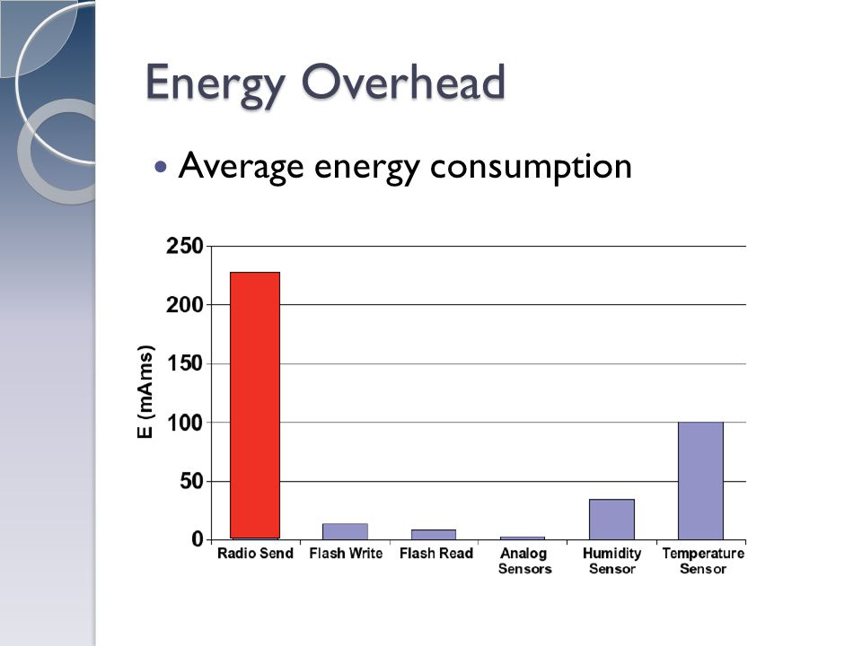Energy Overhead Average energy consumption