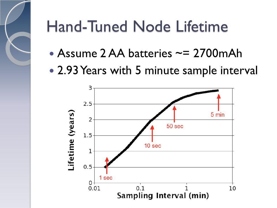 Hand-Tuned Node Lifetime Assume 2 AA batteries ~= 2700mAh 2.93 Years with 5 minute sample interval