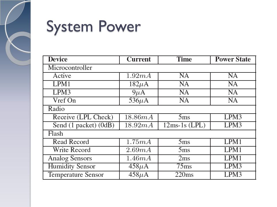 System Power