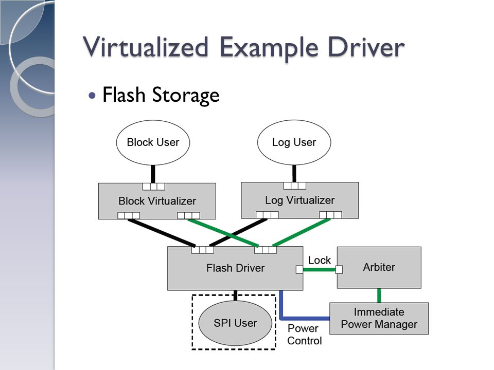 Virtualized Example Driver Flash Storage