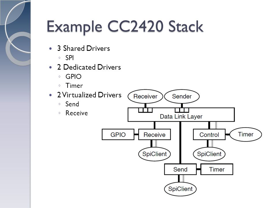 Example CC2420 Stack 3 Shared Drivers SPI 2 Dedicated Drivers GPIO Timer 2 Virtualized Drivers Send Receive