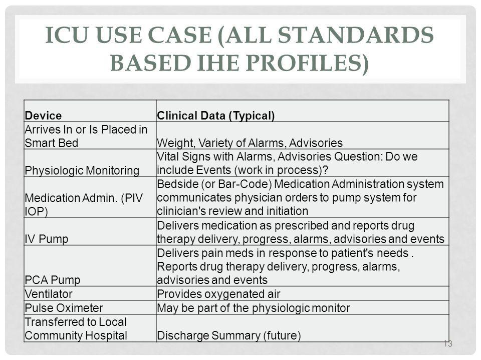 ICU USE CASE (ALL STANDARDS BASED IHE PROFILES) DeviceClinical Data (Typical) Arrives In or Is Placed in Smart BedWeight, Variety of Alarms, Advisories Physiologic Monitoring Vital Signs with Alarms, Advisories Question: Do we include Events (work in process).